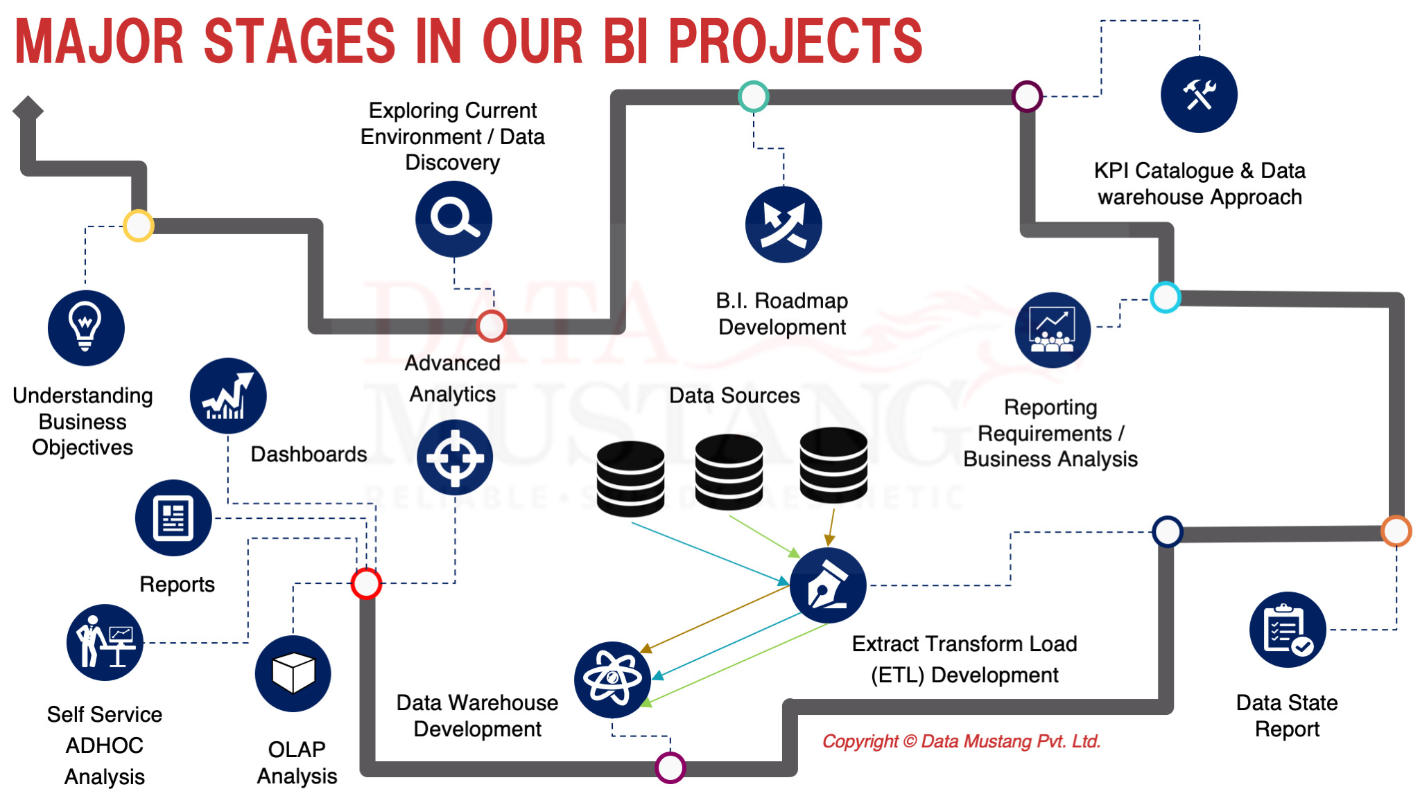 Business Intelligence Data Solutions
